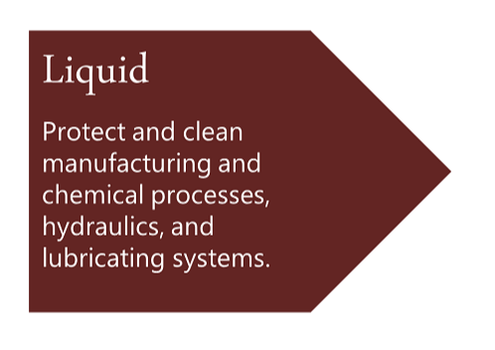 Liquid Filters Protect and clean manufacturing and chemical processes, hydraulics, and lubricating systems.